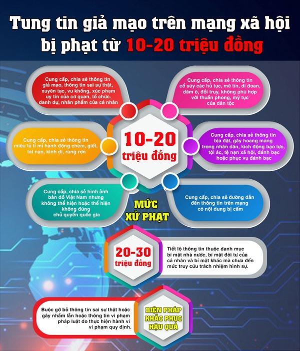 Theo Nghị định 15/2020/NĐ-CP của Chính phủ, người tung tin giả, sai sự thật, gây hoang mang dư luận có thể bị phạt từ 10 - 20 triệu đồng.