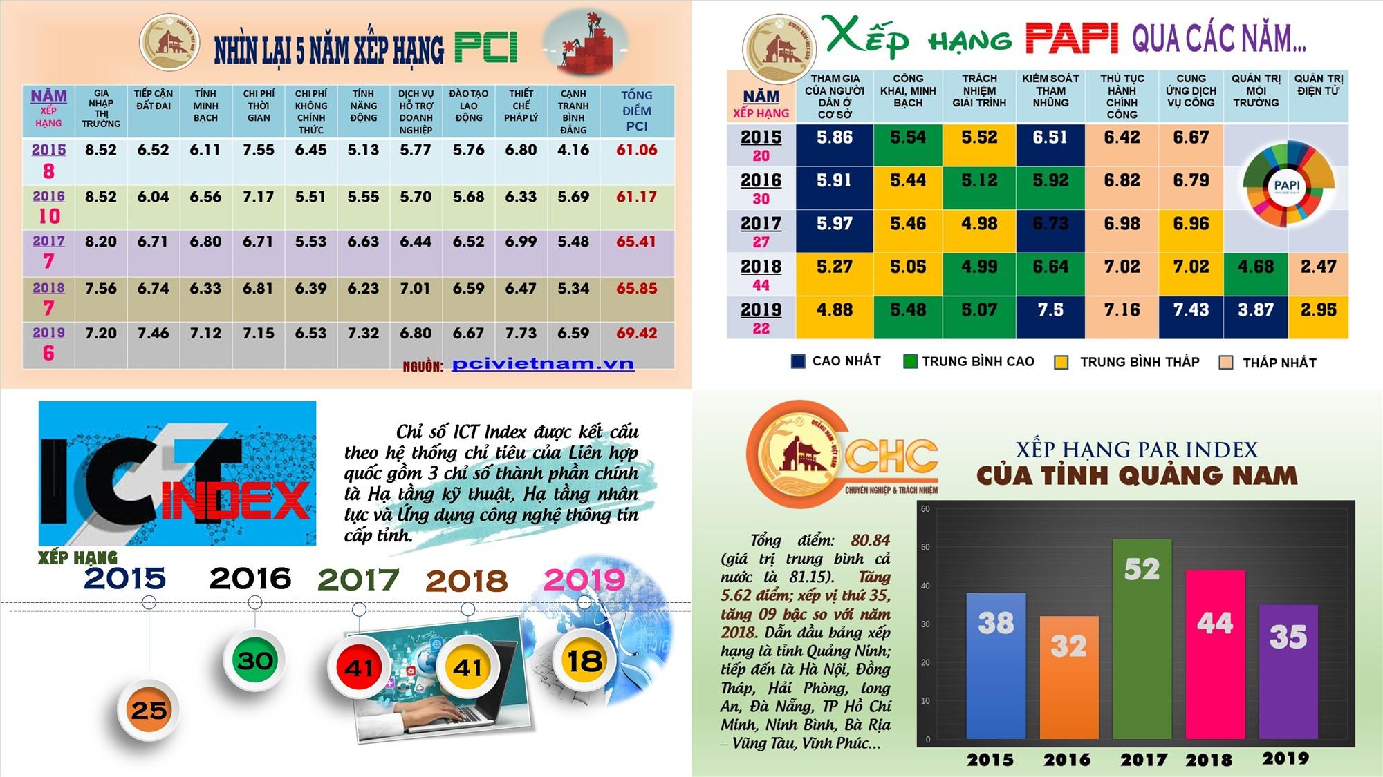 Bảng so sánh xếp hạng các chỉ số PCI, PAPI, ICT INDEX và PAR INDEX của Quảng Nam trong 5 năm qua. Đồ họa: NGUYỄN HỮU SÁNG