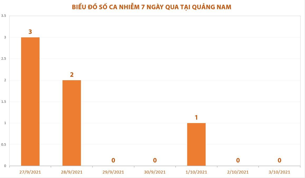 Trong 7 ngày qua Quảng Nam chỉ ghi nhận 6 ca mắc mới, đều là đối tượng F1, đã cách ly tập trung.