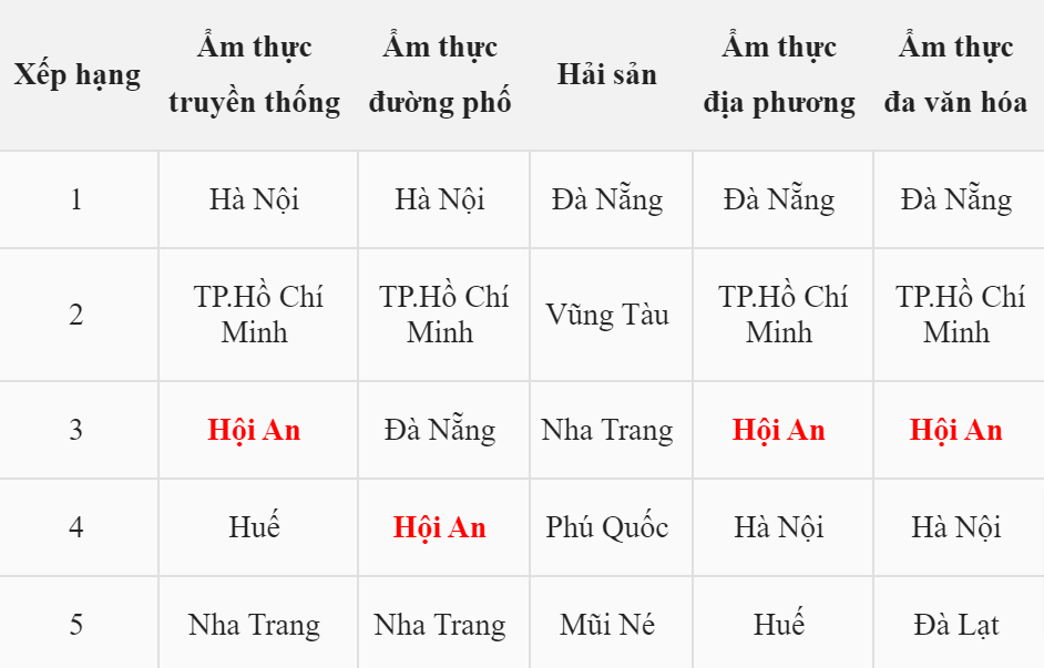 Những điểm đến trong nước được du khách Việt Nam đánh giá cao cho các phong cách ẩm thực.