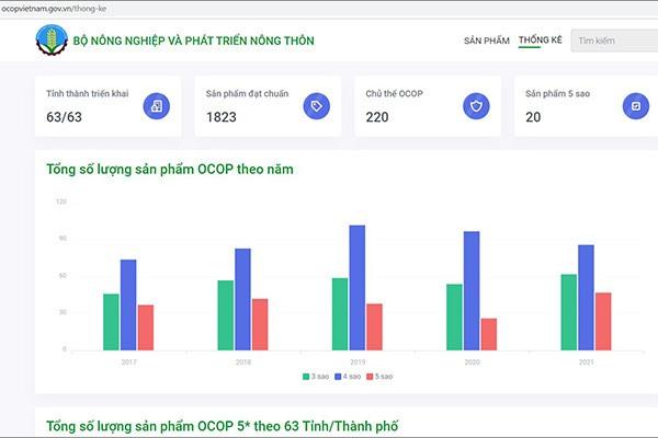 Hệ thống quản lý và giám sát sản phẩm OCOP quốc gia cũng hỗ trợ công tác xúc tiến thương mại và tra cứu thông tin về sản phẩm OCOP đối với người tiêu dùng.