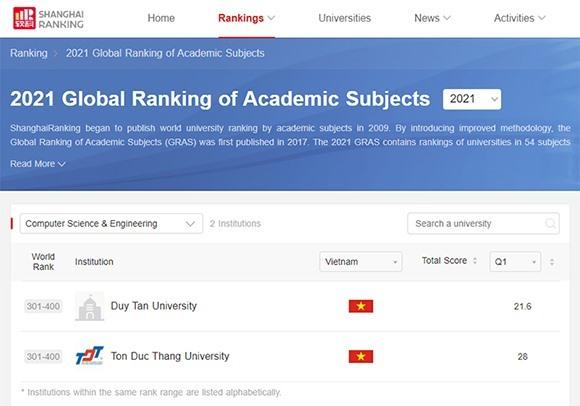 ĐH Duy Tân nằm trong Top 301-400 thế giới về Khoa học máy tính và Kỹ thuật máy tính trên bảng xếp hạng Shanghai Ranking 2021. ẢNh NTB