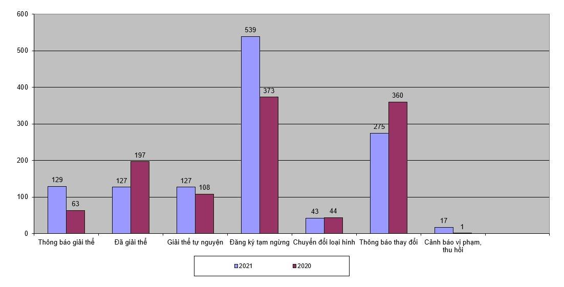 Biểu đồ tình hình doanh nghiệp Quảng Nam phá sản, tạm dừng hoạt động qua 5 tháng đầu năm.
