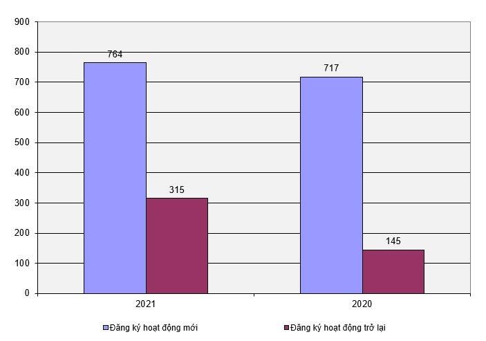 Biểu đồ doanh nghiệp Quảng Nam đăng ký hoạt động mới và hoạt động trở lại sau thời gian tạm ngừng qua 5 tháng đầu năm.