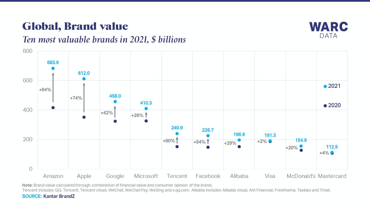 Mức độ tăng trưởng của 10 thương hiệu giá trị nhất thế giới trong năm qua. Ảnh: WARC Data