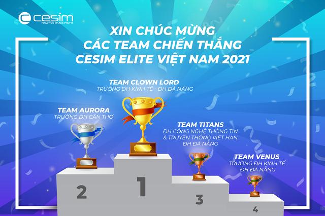 SV Đại học Đà Nẵng đạt giải NHất và giải Ba quốc gia, chiếm 50% giải thưởng Cuộc thi Mô phỏng kinh doanh Cesim Elite Việt Nam 2021. Ảnh VS