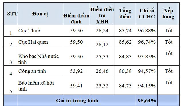 Kết quả xếp hạng chỉ số CCHC cơ quan ngành dọc cấp tỉnh năm 2020