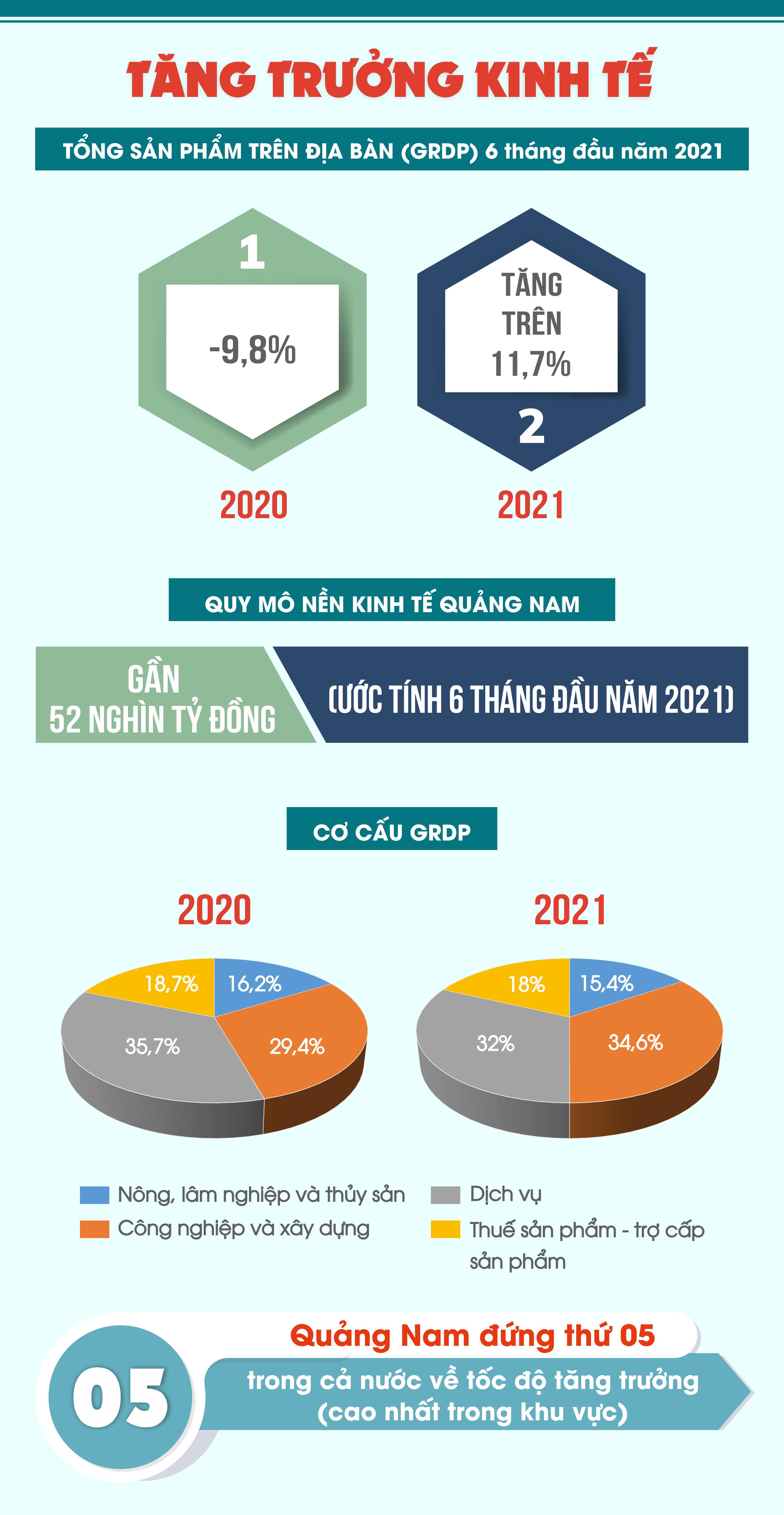 [Infographic] - Bức tranh toàn cảnh kinh tế - xã hội Quảng Nam 6 tháng đầu năm 2021