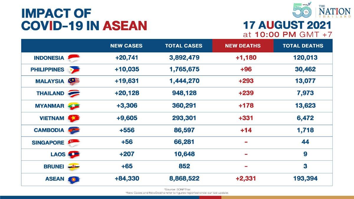 Cập nhật số ca nhiễm và tử vong do Covid-19 tại Đông Nam Á. Ảnh: The Nation