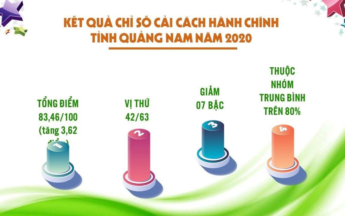 Năm 2020, chỉ số CCHC của Quảng Nam xếp thứ 42/63 tỉnh thành với 83,4 điểm, giảm 7 bậc so với 2019.