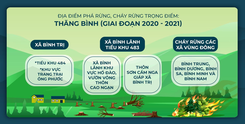ùng trọng điểm phá rừng, cháy rừng huyện Thăng Bình giai đoạn 2021-2022.